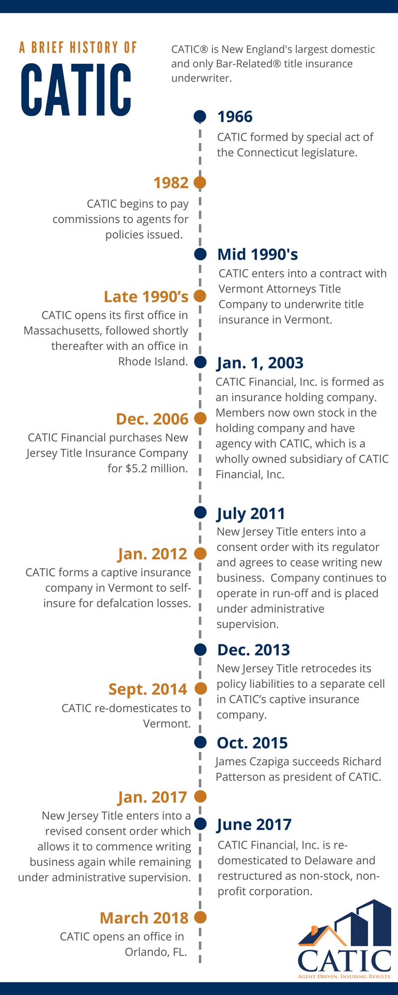 Company History Catic